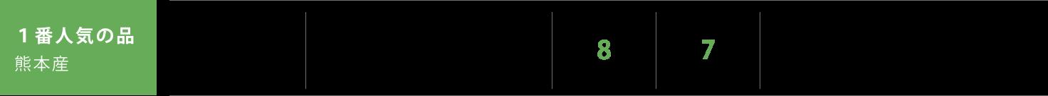 1番人気の品 熊本産 表替価格,¥12,800 新畳価格(建材床使用),¥18,000 長持ち,8 見た目,7 当社1番人気の畳です。お客様がよく集まるお部屋に使われる方が多いです。