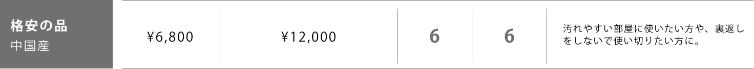 格安の品 中国産 表替価格,¥6,800 新畳価格(建材床使用),¥12,000 長持ち,6 見た目,6 汚れやすい部屋に使いたい方や、裏返しをしないで使い切りたい方に。