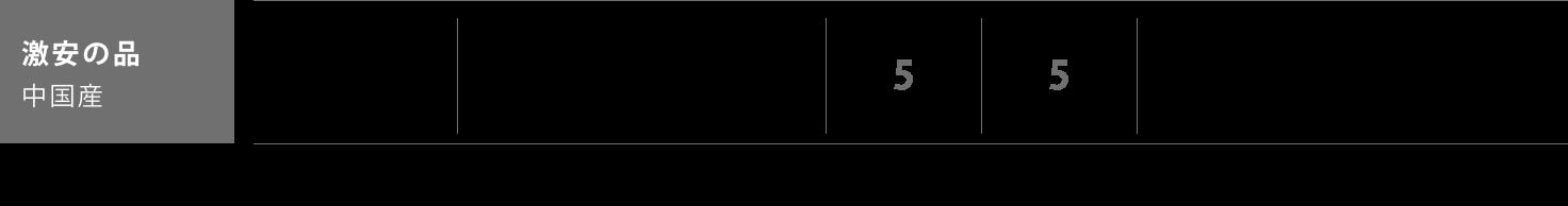 激安の品 中国産 表替価格,¥5,000 新畳価格(建材床使用),¥10,200 長持ち,5 見た目,5 材料費・工賃込みの激安奉仕品です。賃貸用のお部屋にオススメです。